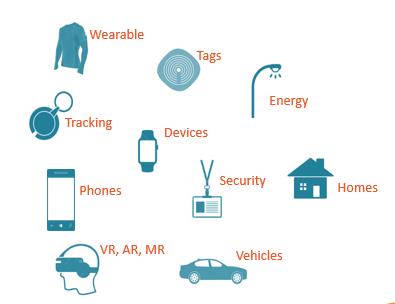 2020-04-23 Smart Bases IoT Technology
