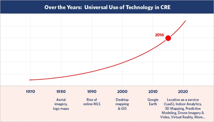 GISinc Graph (CRE Tech Adoption)700X400