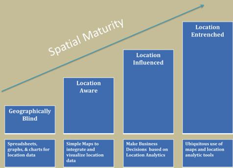 spatial maturity