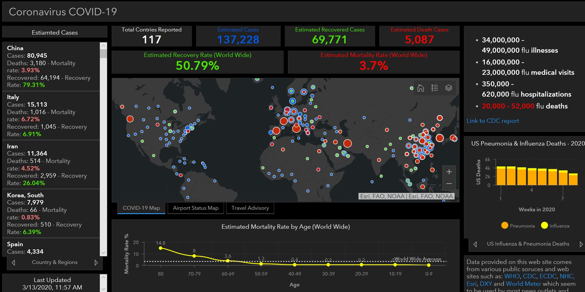 Coronavirus Use Cases to Display Data with Dashboards and StoryMaps