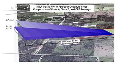 GIS Maintenance & Sustainment